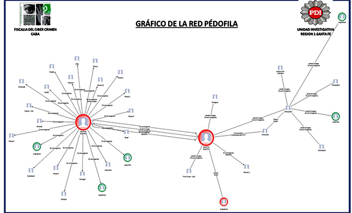 GRAFICO- RED PEDOFILA (1)
